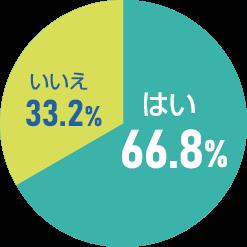 円グラフ001