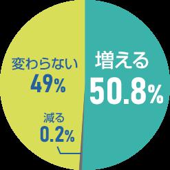 円グラフ002